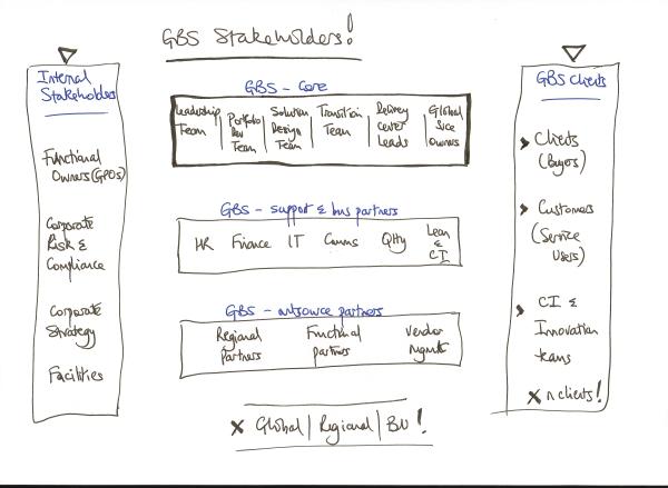 GBS Stakeholders