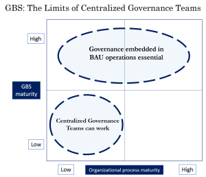 GBS - The Limits of Centralized Governance Teams - 30 Oct 2013